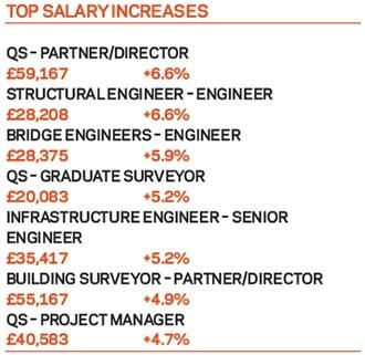 Landscape architect salary and