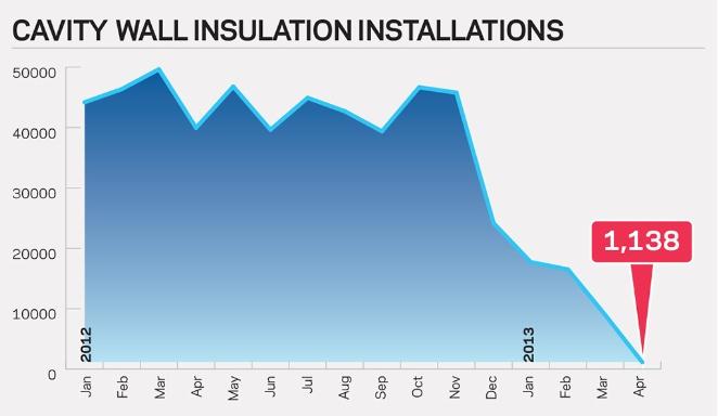 Cavity Wall Insulation Carbon Black : Decc ominshambles green deal killing home insulation