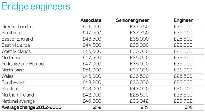 architectural engineering salary range. Architectural Engineering Salary Range