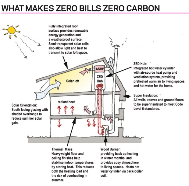 Green For Growth Zero Carbon Homes Magazine Features Building