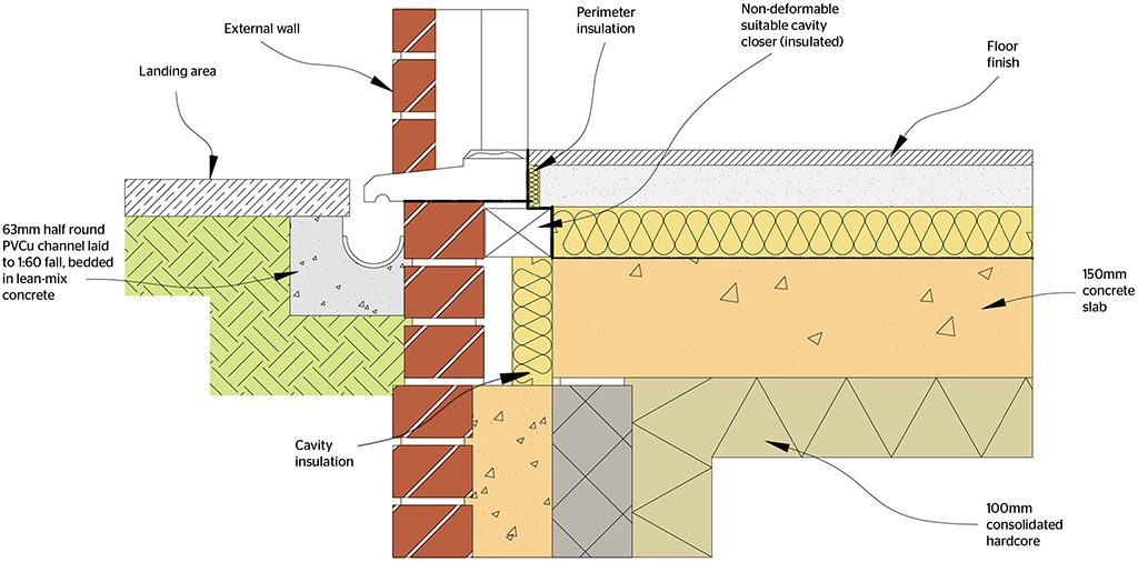 Best drainage options for level ground thresholds