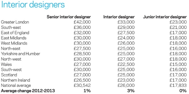 Architecture Jobs Salary Uk