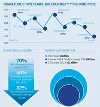 Balfour Beatty infographic 17 October