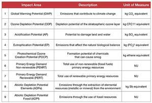Cpd 10 2015 introduction to environmental product for Environmental aspects register template